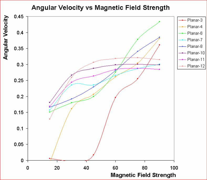 Scientific visualisation 3 project cluster rotation analysis this saturation effect becomes more obvious if we examine the average angular velocity as a function of magnetic field strength see figure 321 ccuart Image collections