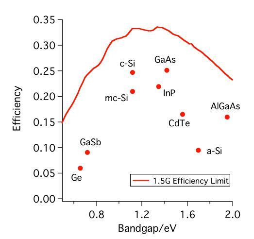 ... the best experimental single band-gap cells fabricated to date