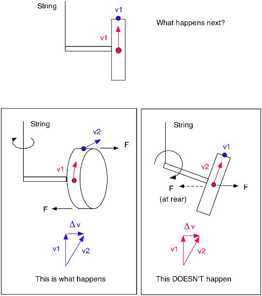 warren bridge force diagram force diagram frisbee spinning tops